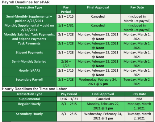 Payroll Deadlines for ePar (top chart) and Hourly Deadlines for Time and Labor